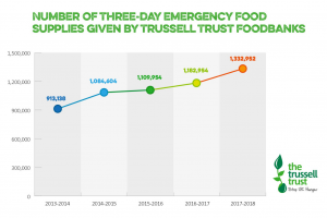 Graph showing the number of three-day emergency food supplies given by Trussel Trust Foodbanks